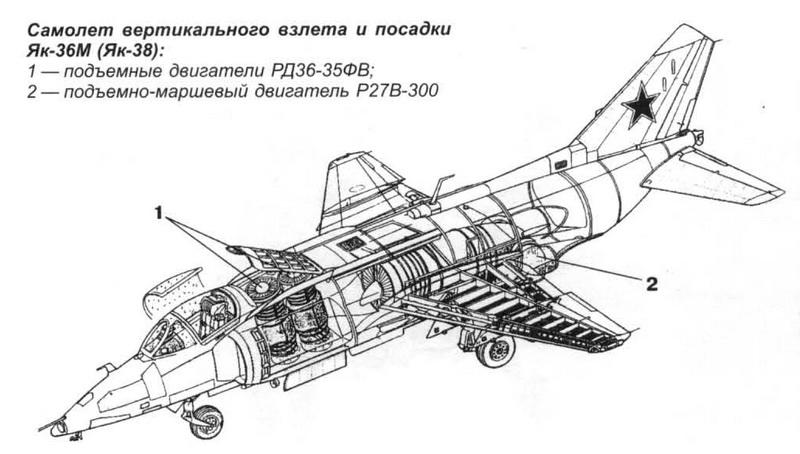 Согласно ТТТ, Як-36М